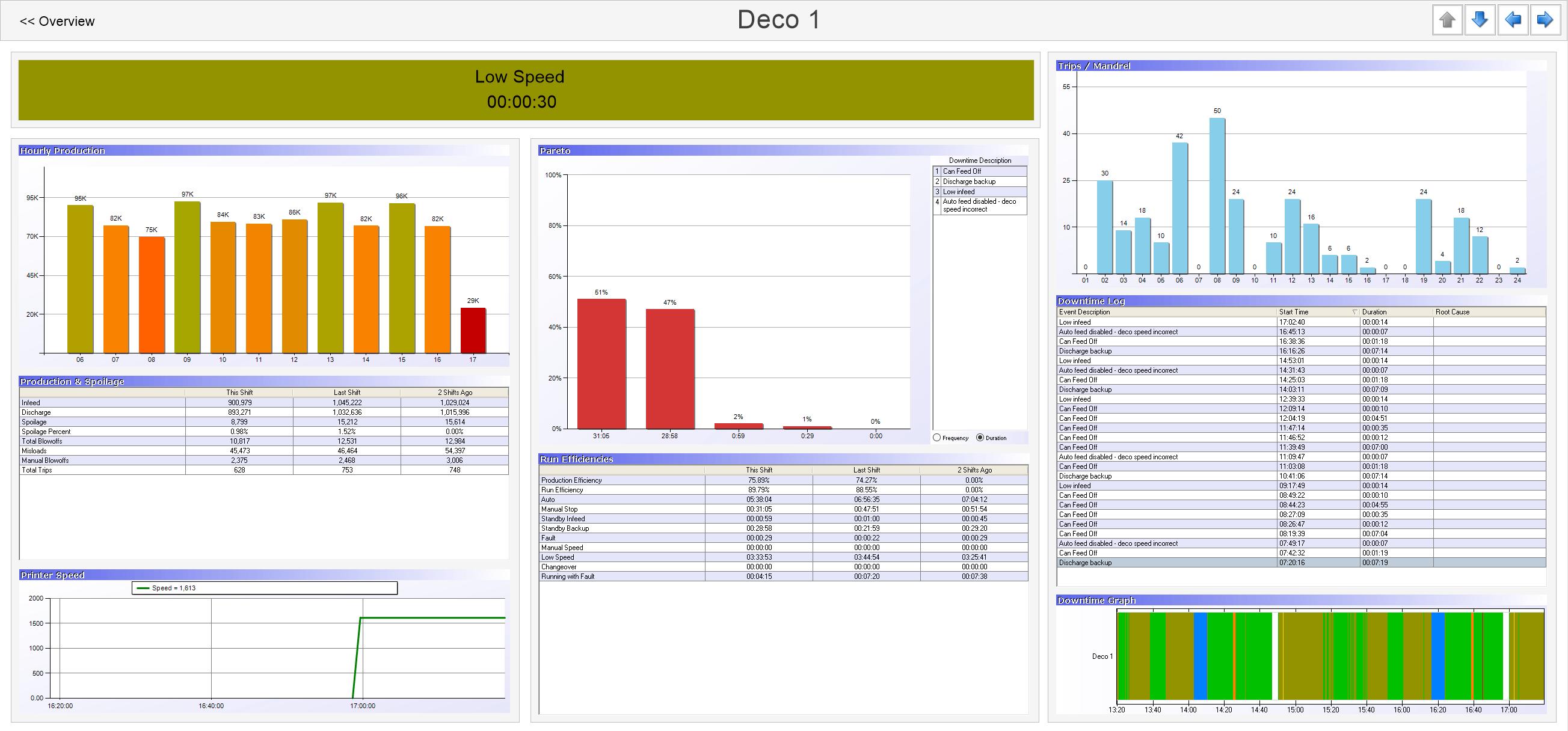 Real Time Key Performance Indicators