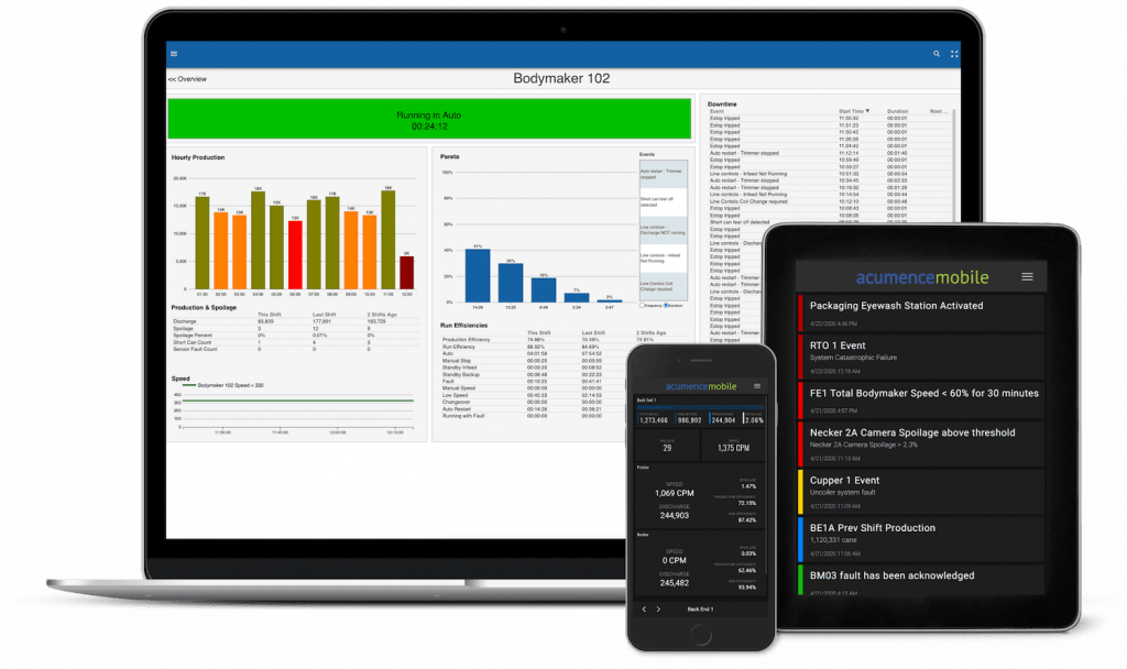 Acumence displays rea-time data