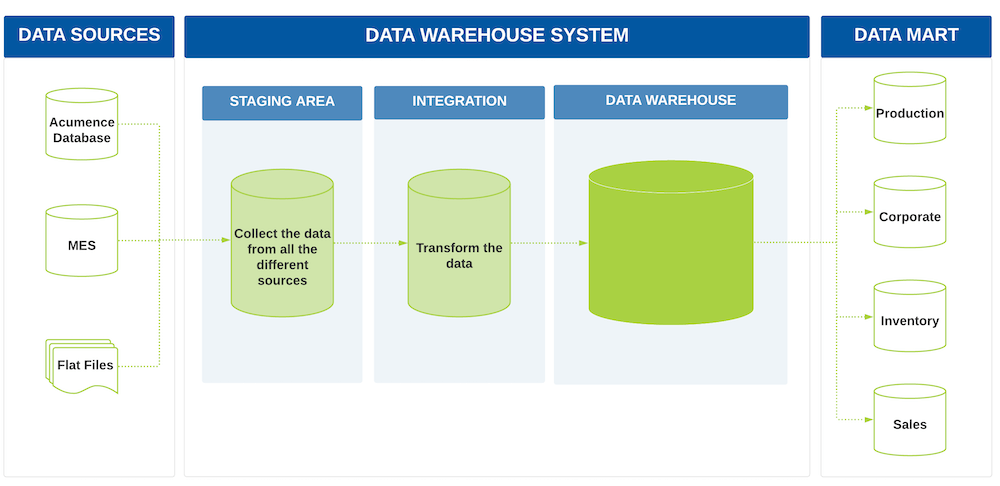 Data Flow to the Data Warehouse