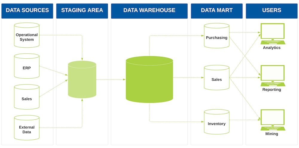 Difference Between a Data Mart and Data Warehouse